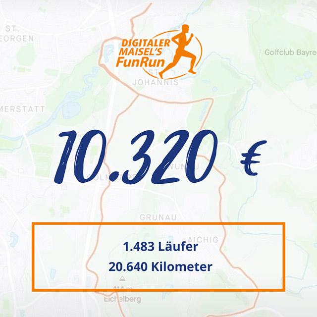Bildnis des Erlöses von 10.320 Euro mit 1.483 Läufern und 20.640 Kilometer